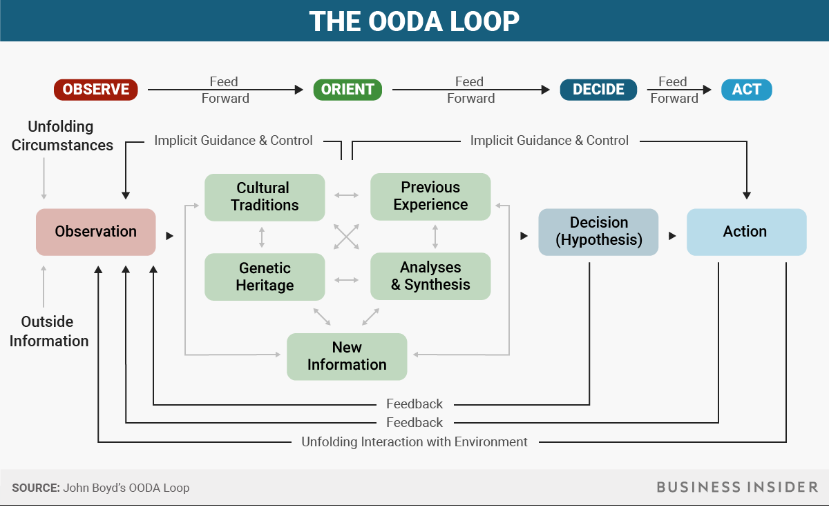 the ooda loop Even without the heart-pounding thrill of barrel rolls or the fierce competitive environment of battle, the ooda loop is a powerful weapon for all however, there's one more step that makes the strategy fully complete.