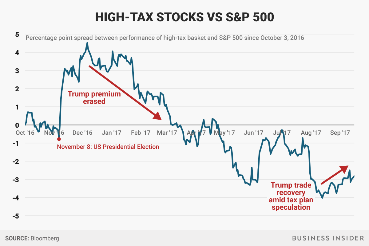 Acciones con altos Impuestos vs. S&P500
