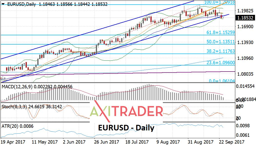 El Euro podría estar cambiando de tendencia