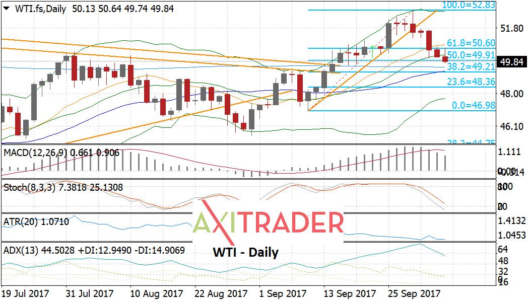 El petroleo devolviéndose por debajo de $50