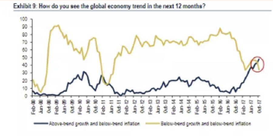 El porcentaje de encuestados que pronostica una economía mejorando y una inflación por debajo de la tendencia