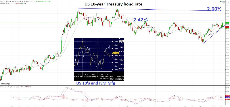 El ISM sugiere mayores tasas en los Tesoros a 10 años