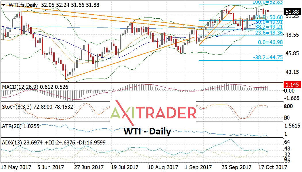 El petróleo podría romper níveles importantes en los próximos días