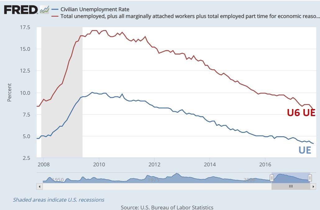 Desempleo Civil
