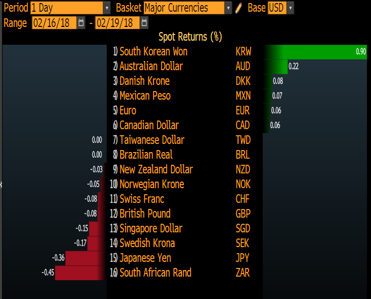 The US Dollar is undecided so far Monday