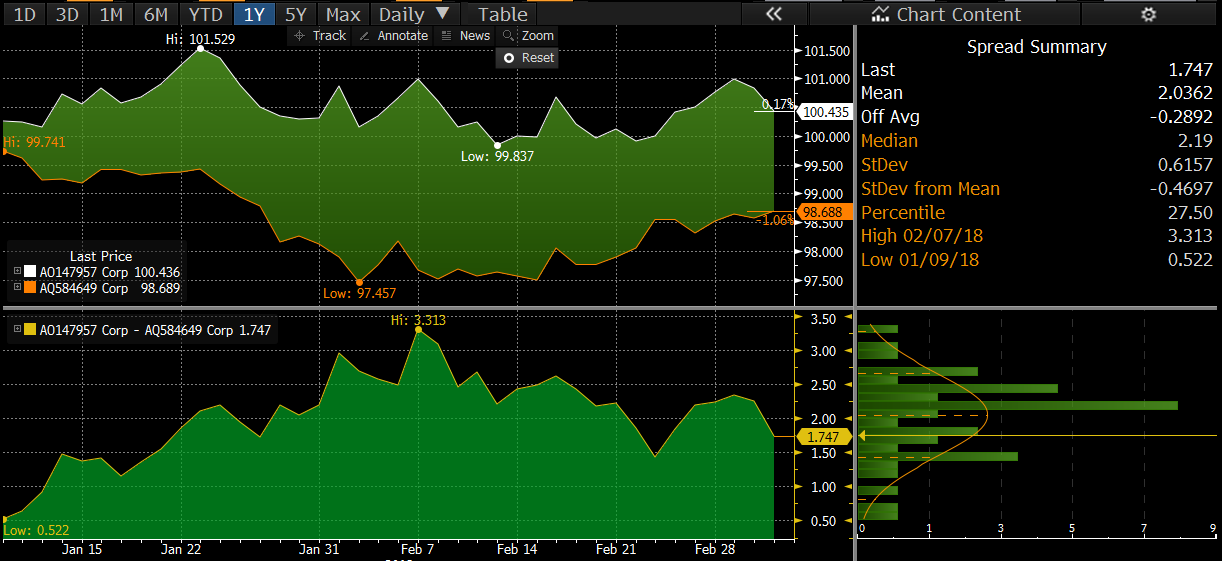 Italian and German bond yield spreads have been narrowing since the election result.