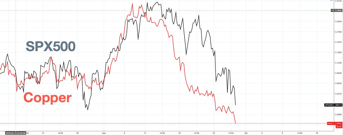 copper and the S&P 500.jpg