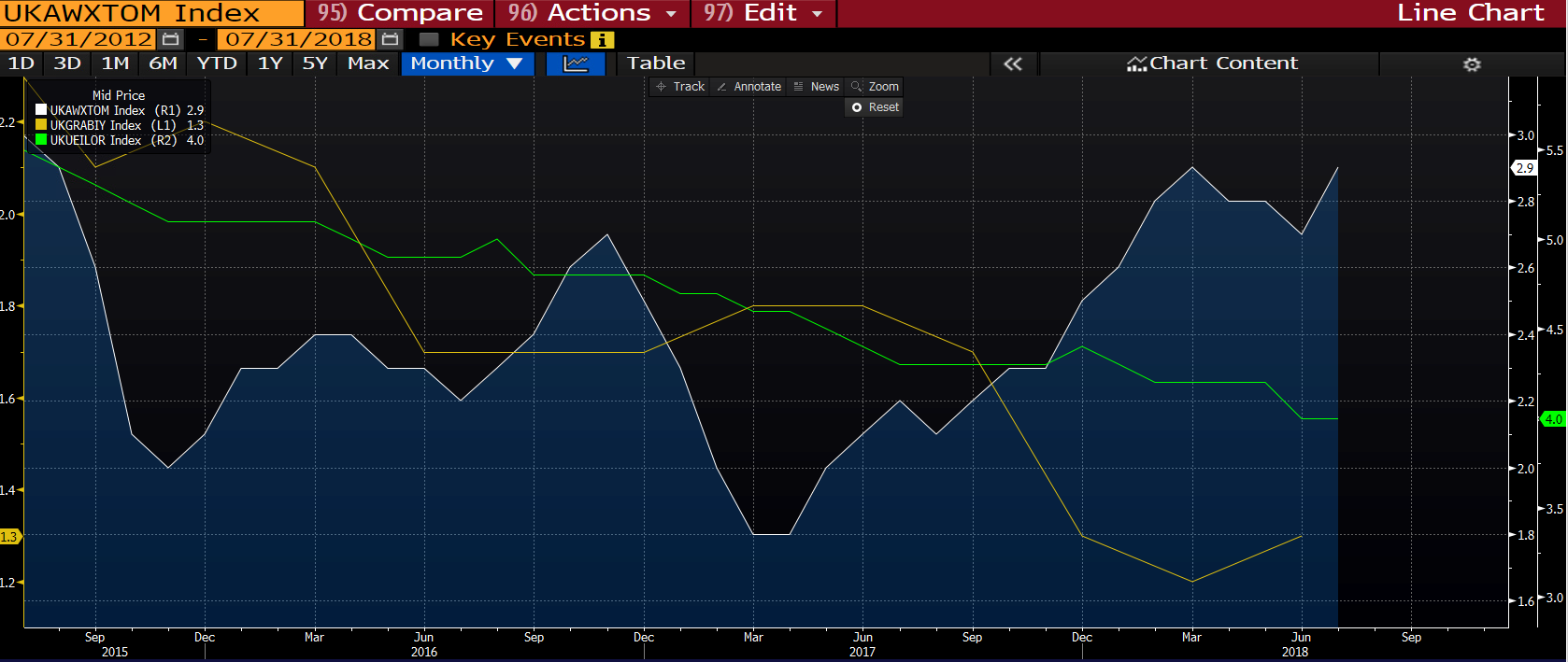 Chart shows UK GDP, Wages and Unemployment rate improvement