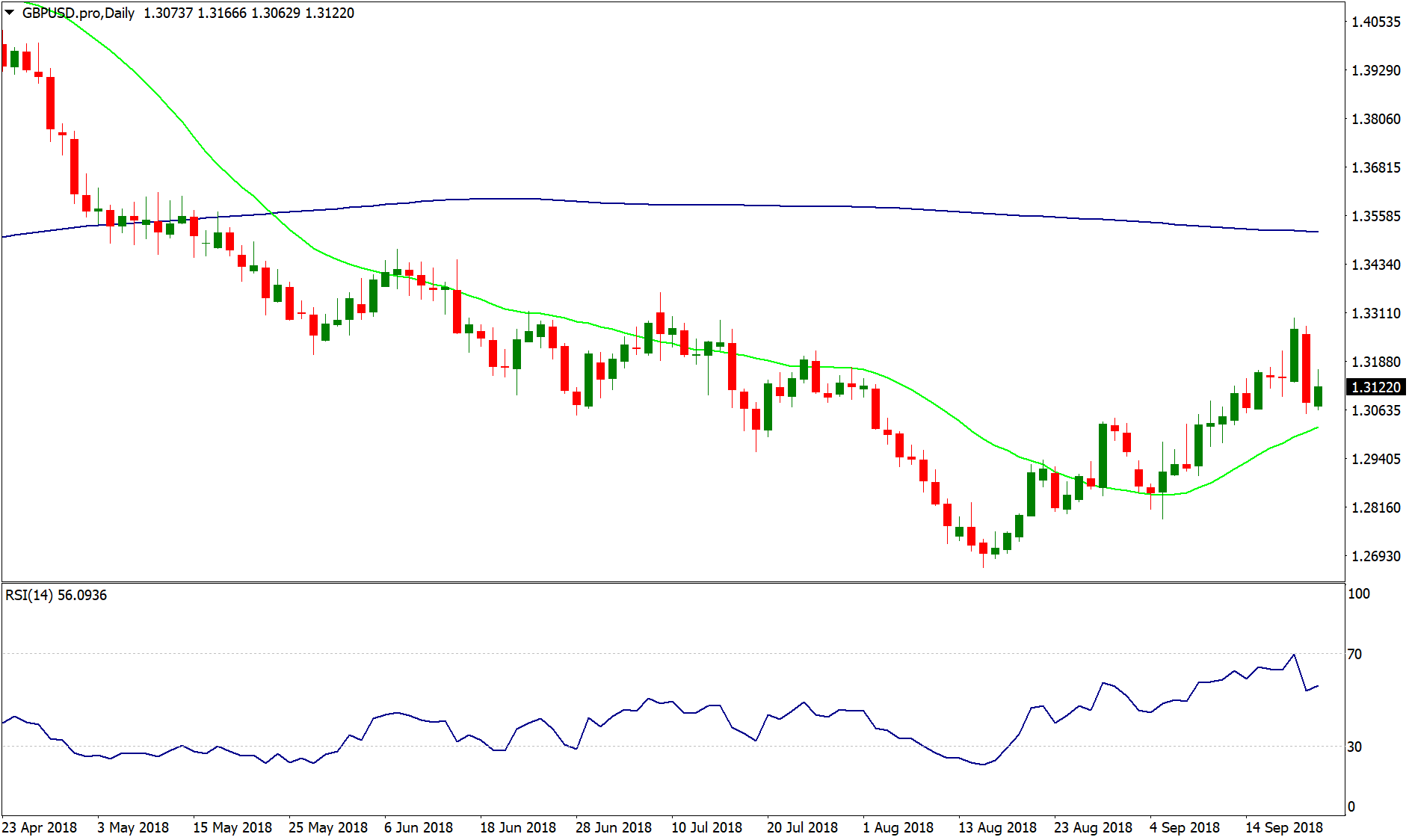GBP/USD - D1