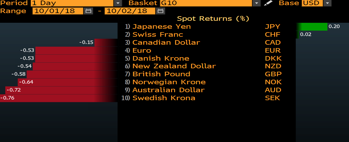 The Dollar is up against G10 counterparts.