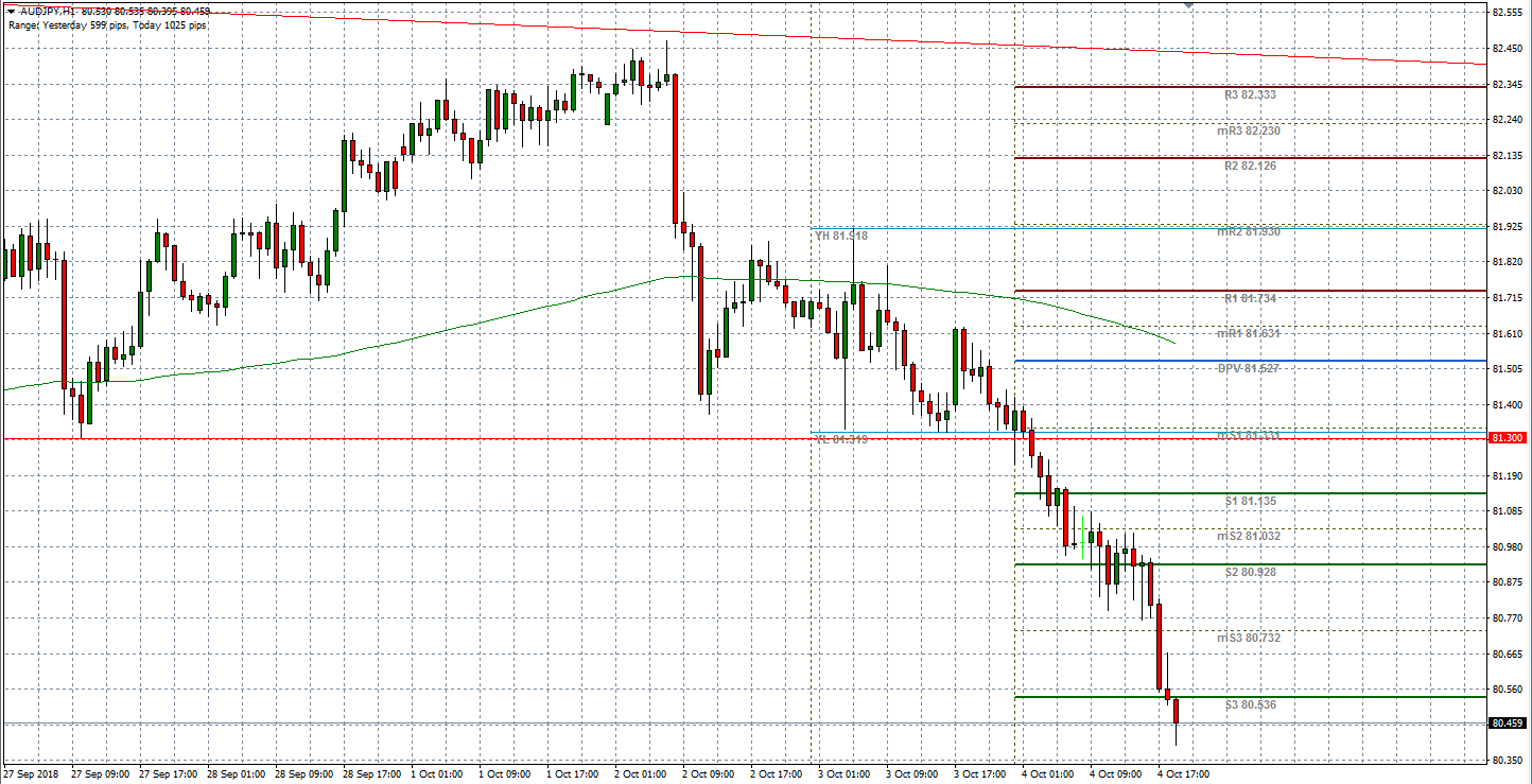 AUDJPY has broken big support and has pushed below key pivot levels.
