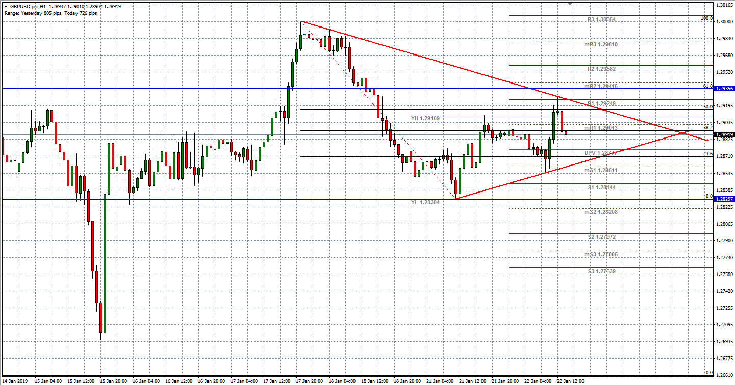 Wedge formation on hourly uptrend, as Cable is range bound