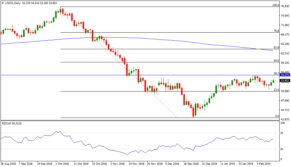 Why Oil Prices Are Rising + Major Levels To Watch | AxiTrader UK