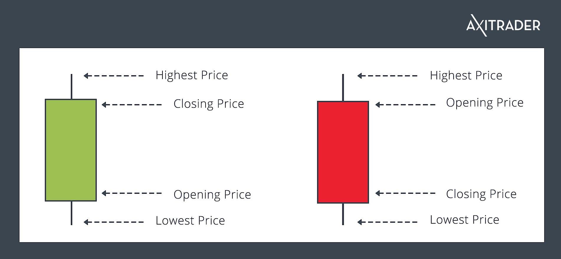 Forex Trading Market | Trade Forex in Australia | AxiTrader