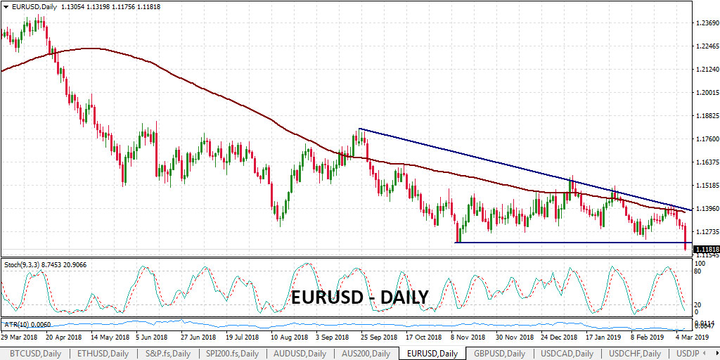 EURUSD Breaks Below Key Support Line as Rate Hikes Unlikely in 2019 & ECB Makes Billions of Euros Available