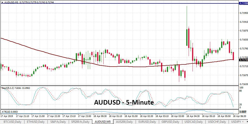 AUDUSD 5-Minute Chart