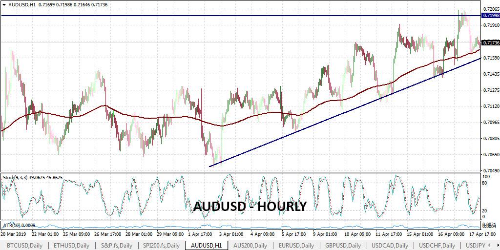 AUDUSD Hourly Chart