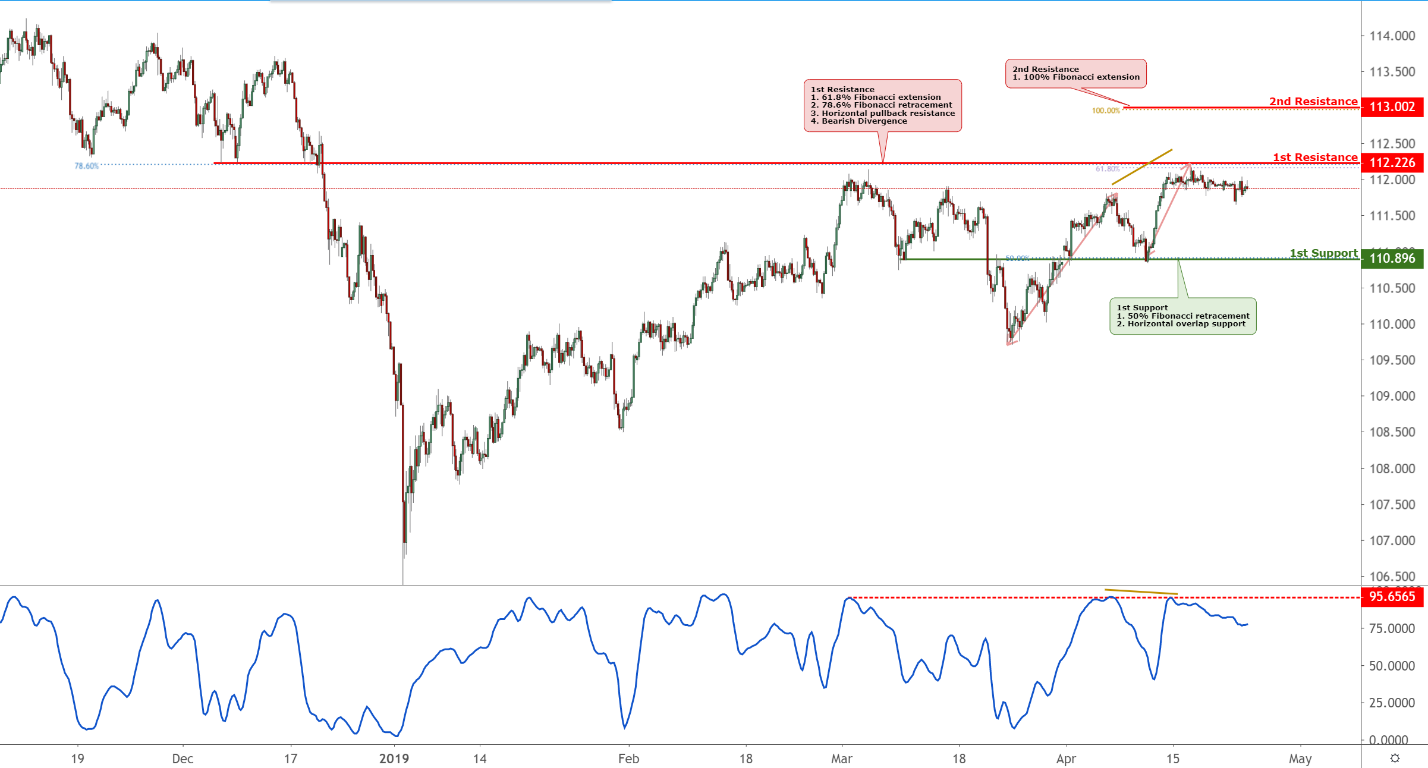 USDJPY Technical Analysis (29-04-2019)