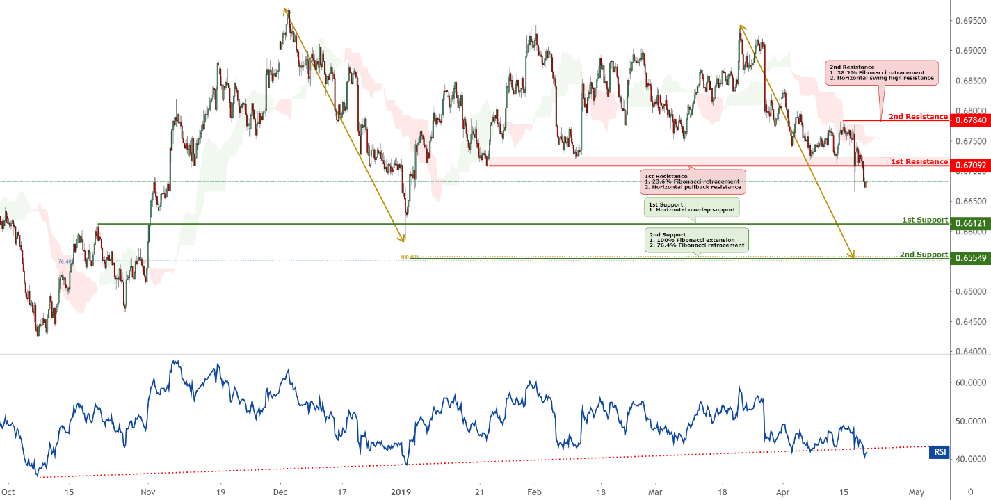 NZDUSD Technical Analysis (24-04-2019)