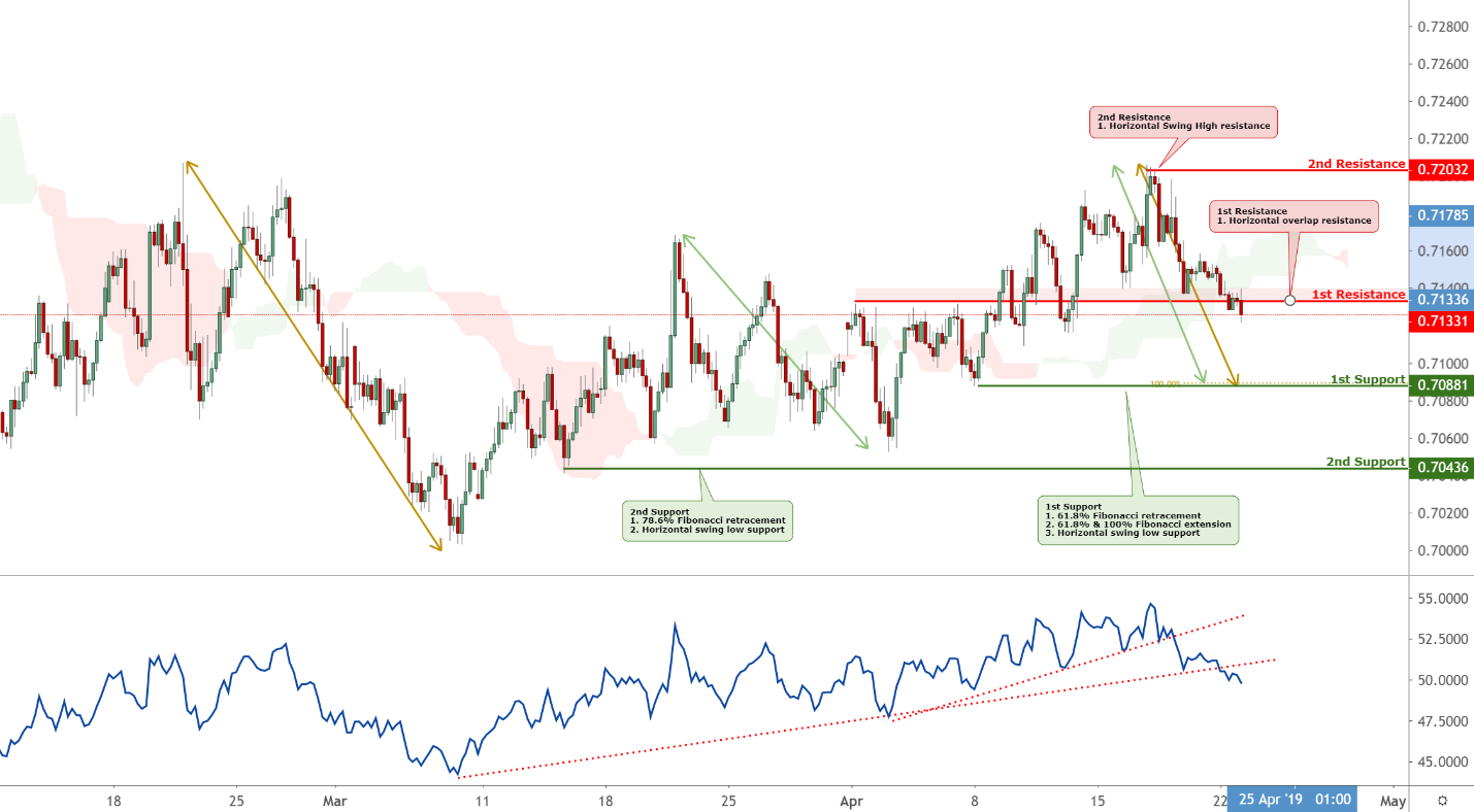 AUDUSD Technical Analysis (24-04-2019)