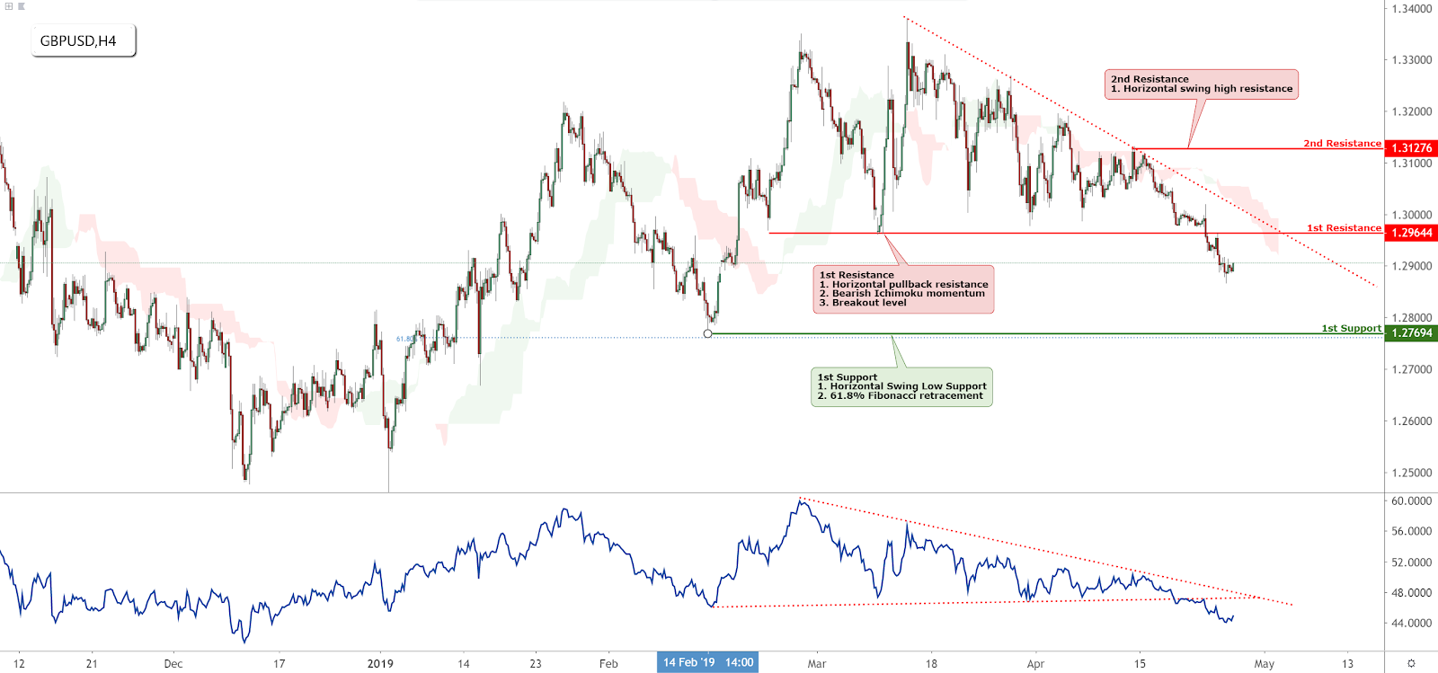 GBPUSD Technical Analysis (26-04-2019)