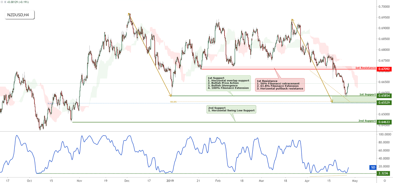 NZDUSD Technical Analysis (26-04-2019)
