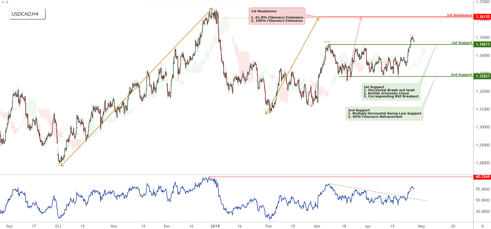 USDCAD Technical Analysis (26-04-2019)