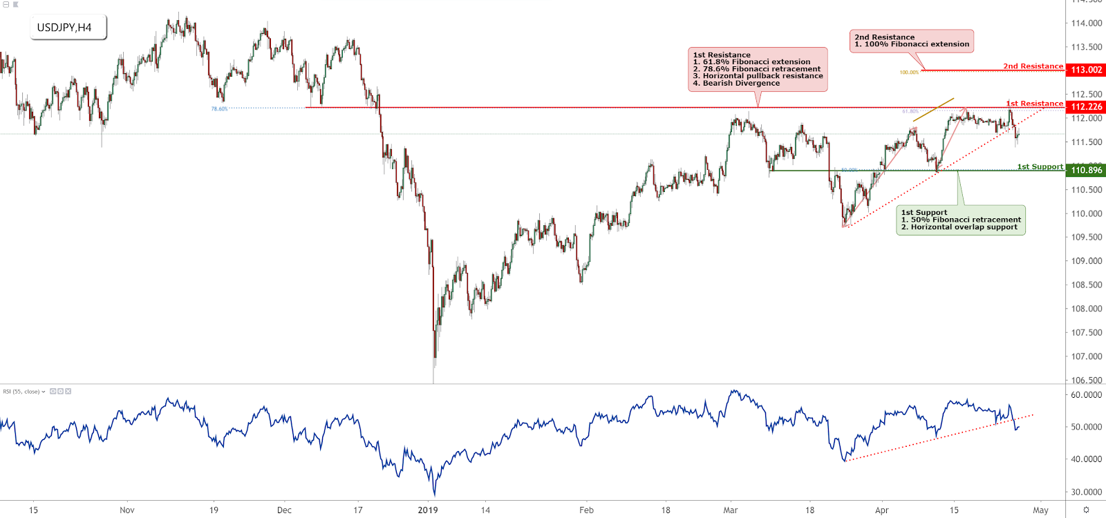 USDJPY Technical Analysis (26-04-2019)