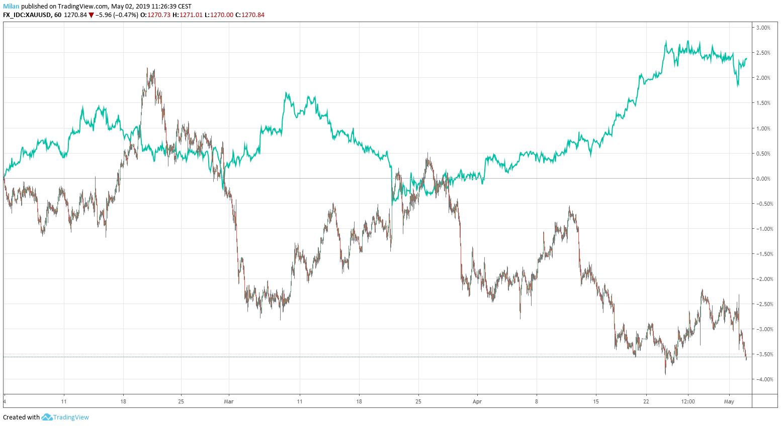 GOLD - USD/CHF