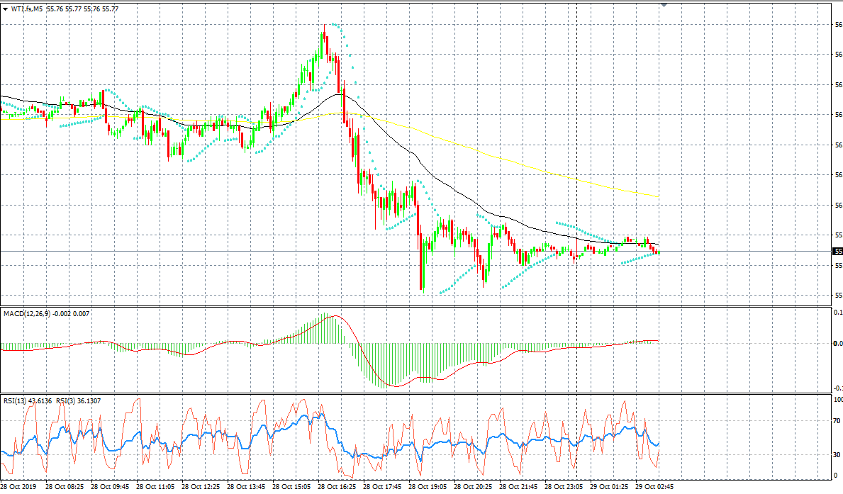 Crude Oil Chart; Source: AxiTrader