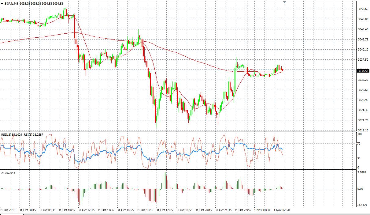 S&P M5 Chart, Source: AxiTrader