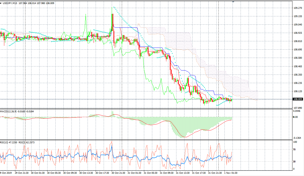 USDJPY M15 Chart, Source: AxiTrader