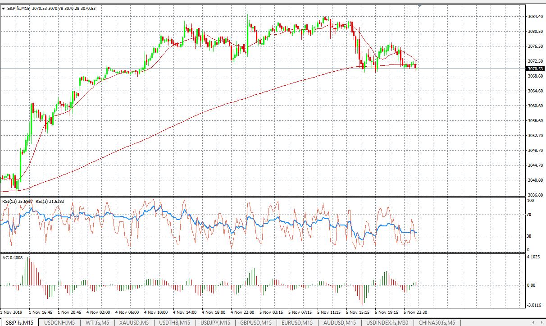 S&P M15 Chart, Source: AxiTrader