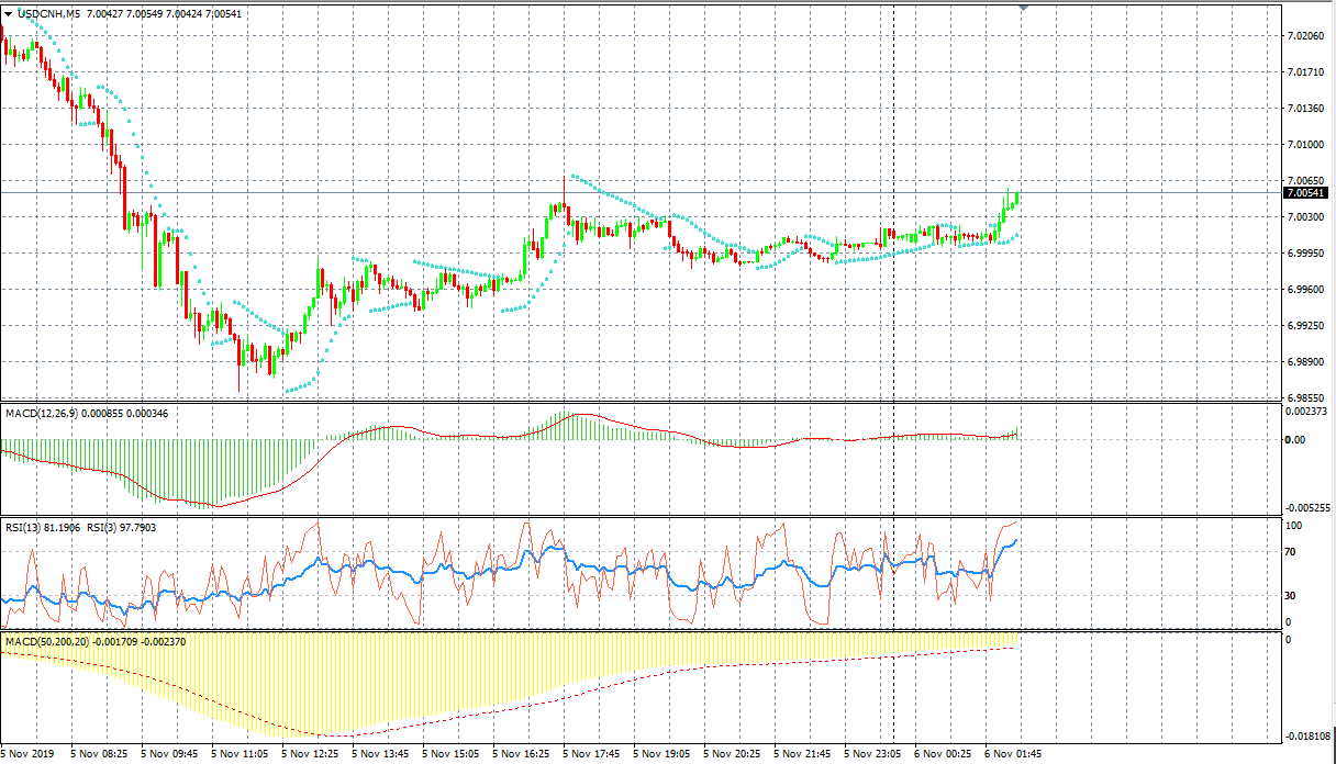 USDCNH M5 Chart, Source: AxiTrader
