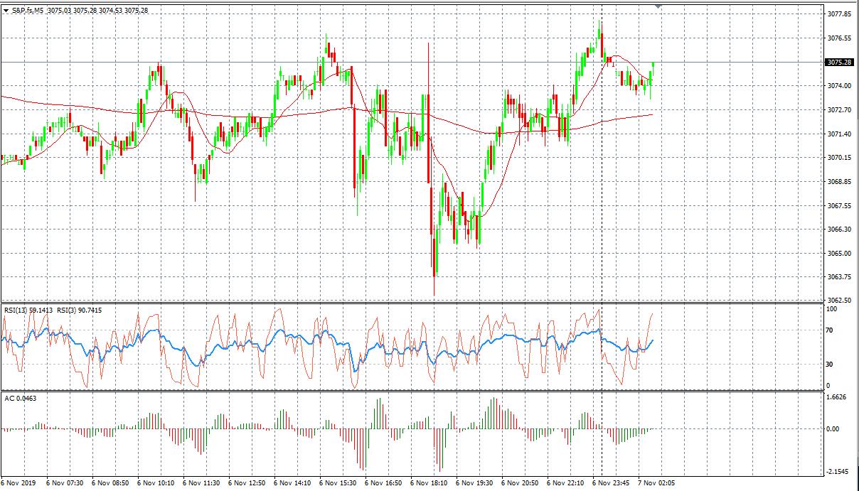 S&P Chart, Source: AxiTrader
