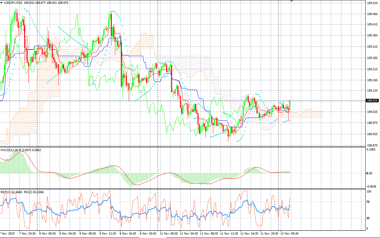 USDJPY M15 MT4 Chart, Source: AxiTrader