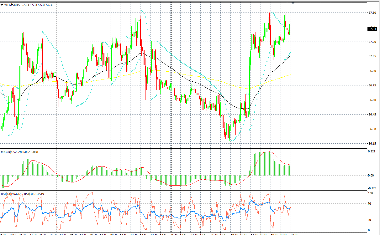 WTI Technical Chart, Source: AxiTrader
