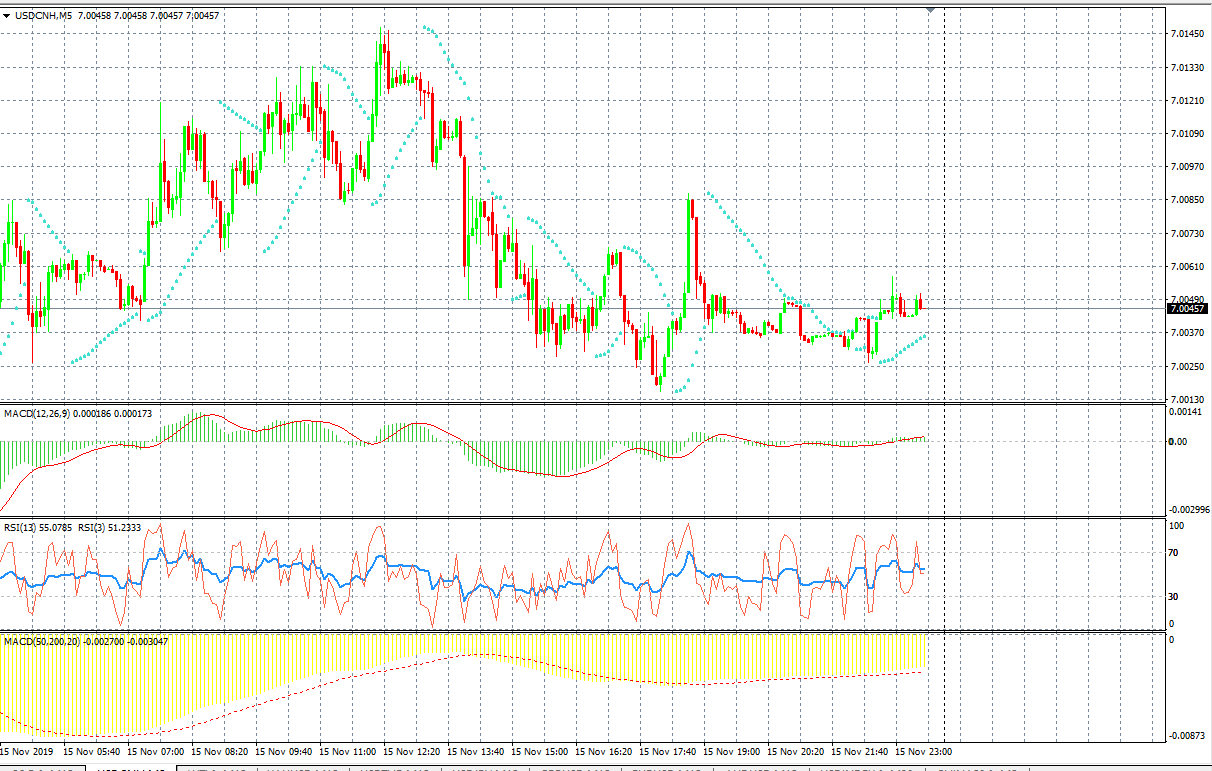 USDCNH Chart, Source: AxiTrader