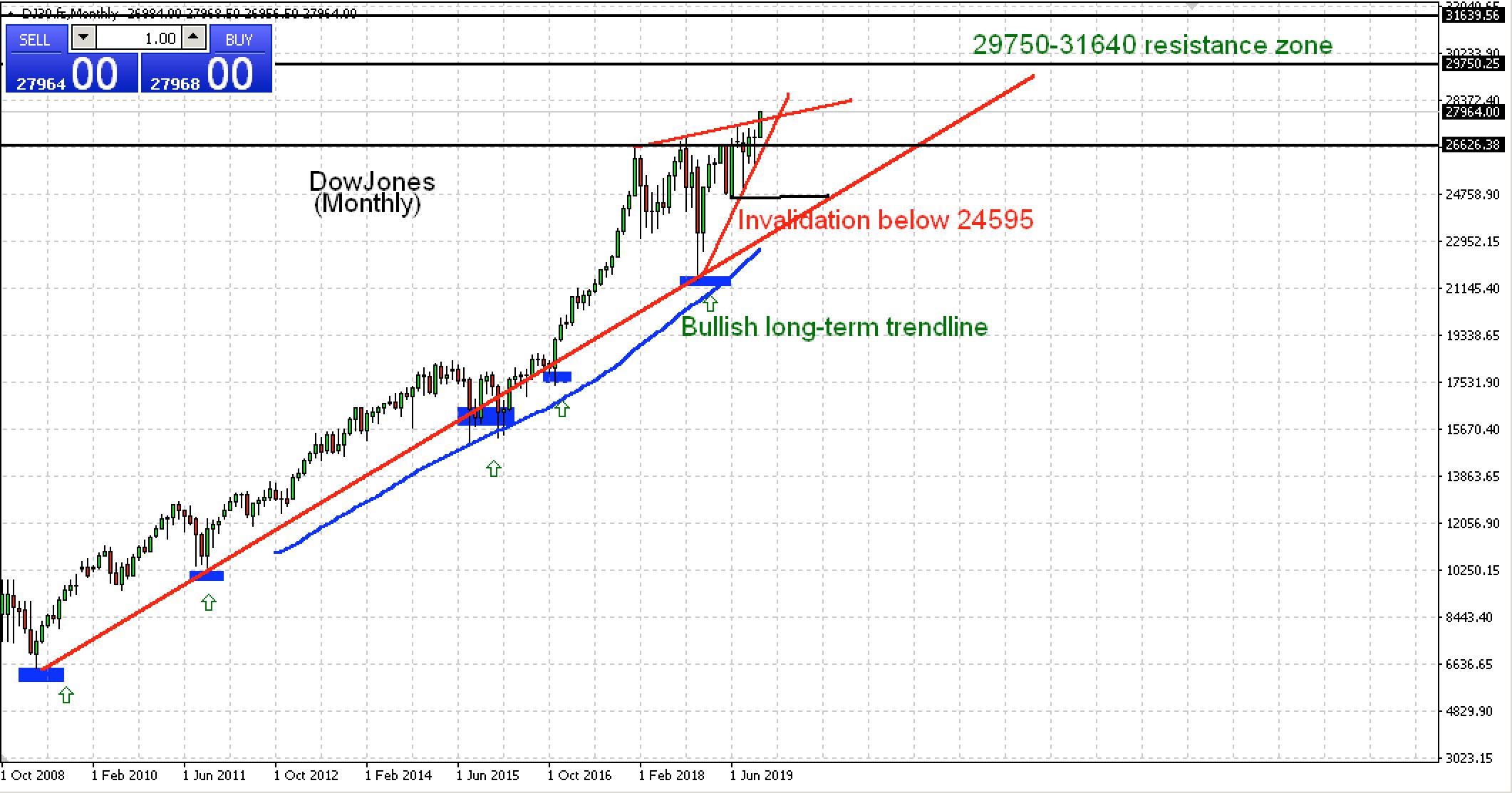 Dow Jones Chart, Source: AxiTrader