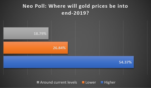 Neo Poll: Where will gold price be into end-2019? Source: UBS