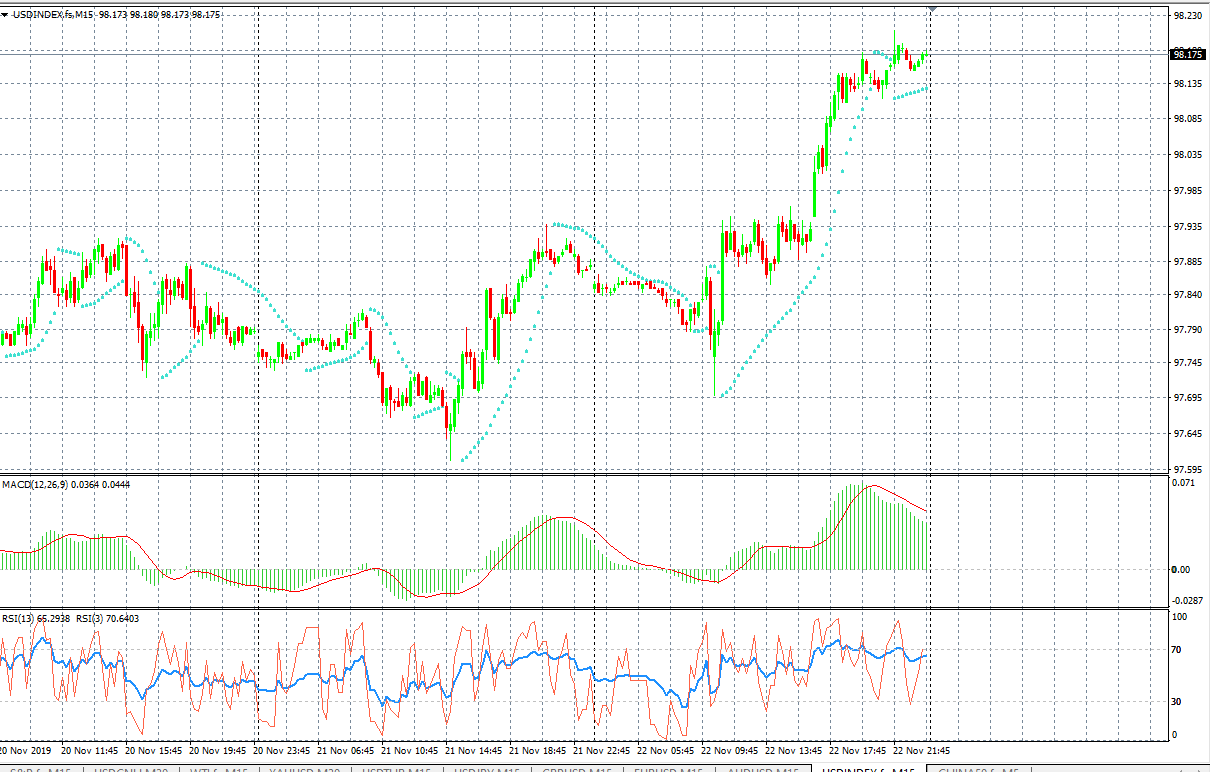USDINDEX, Source: AxiTrader