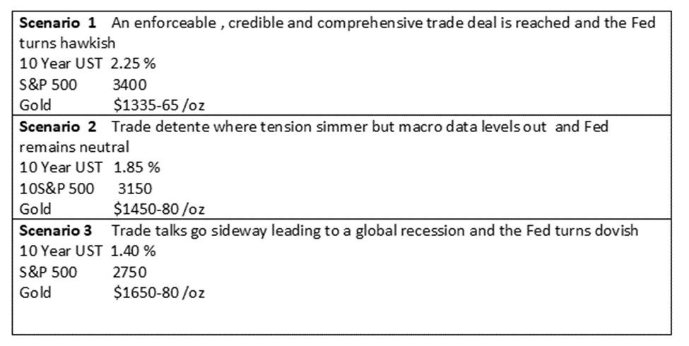 Trade talk outcome scenarios
