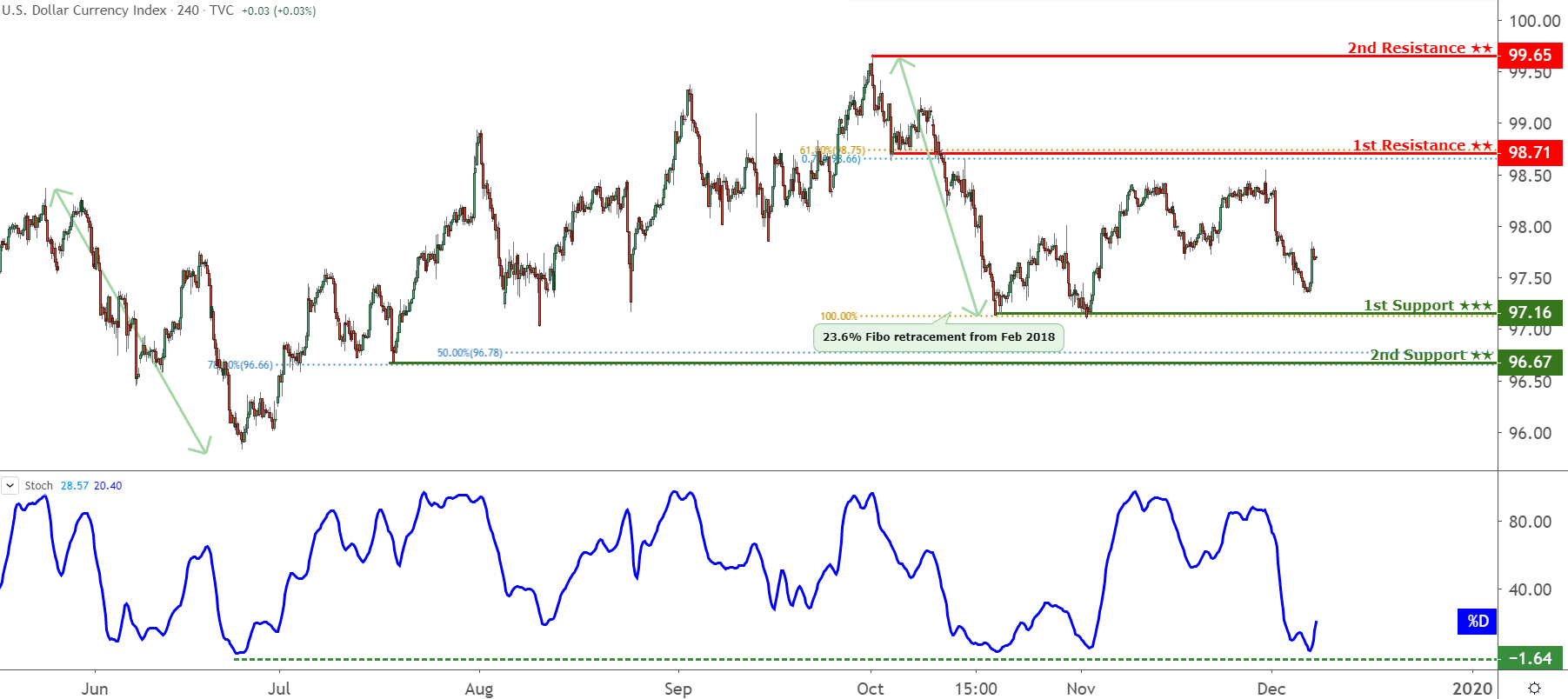 DXY Chart, Source: TradingView.com