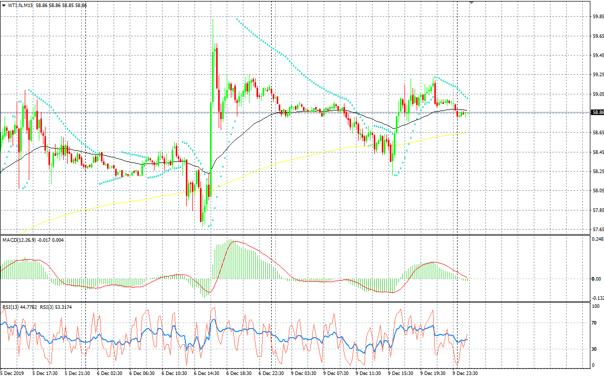 WTI Chart, Source: AxiTrader