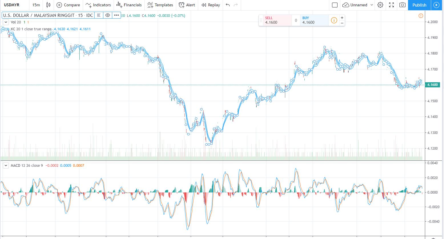 USDMYR Chart, Source: TradingView