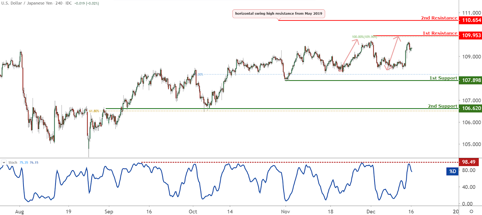USDJPY Chart, Source: TradingView.com