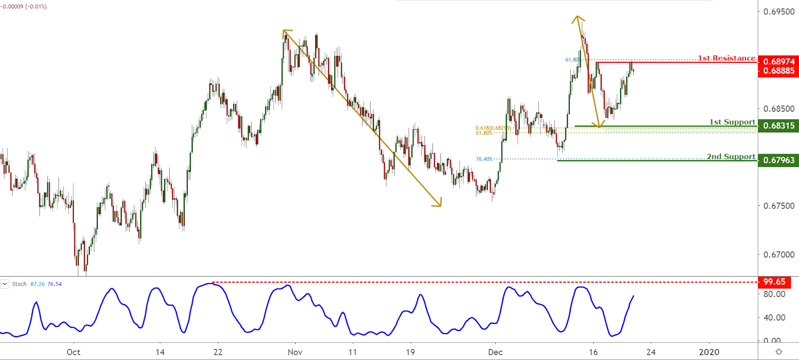AUDUSD Chart, Source: TradingView.com