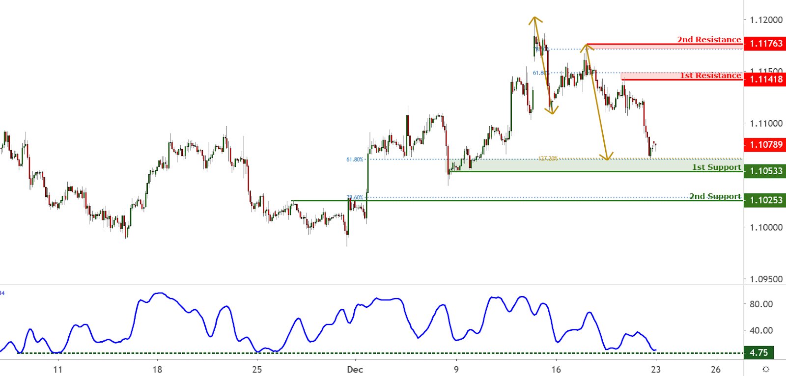 EURUSD Chart, Source: TradingView.com