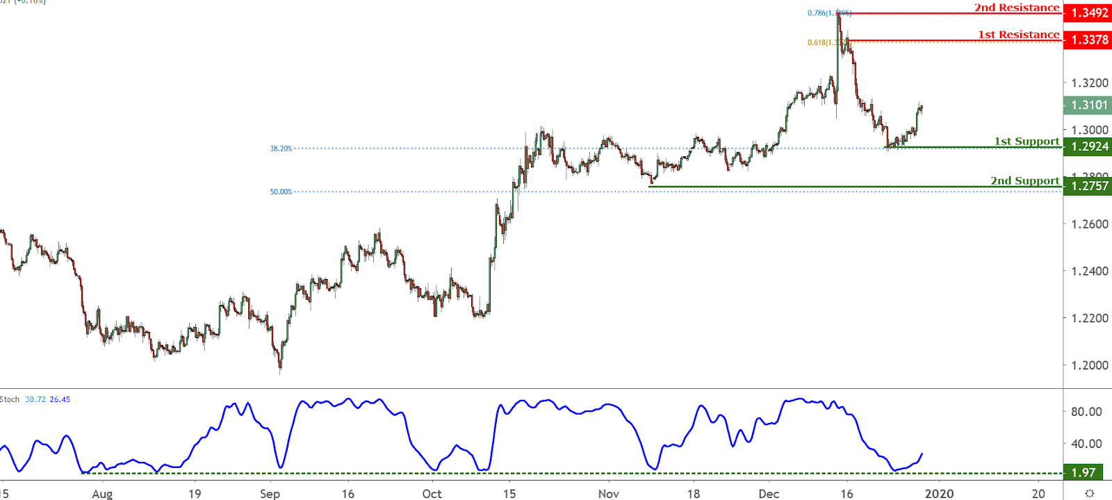 GBPUSD Chart, Source: TradingView.com