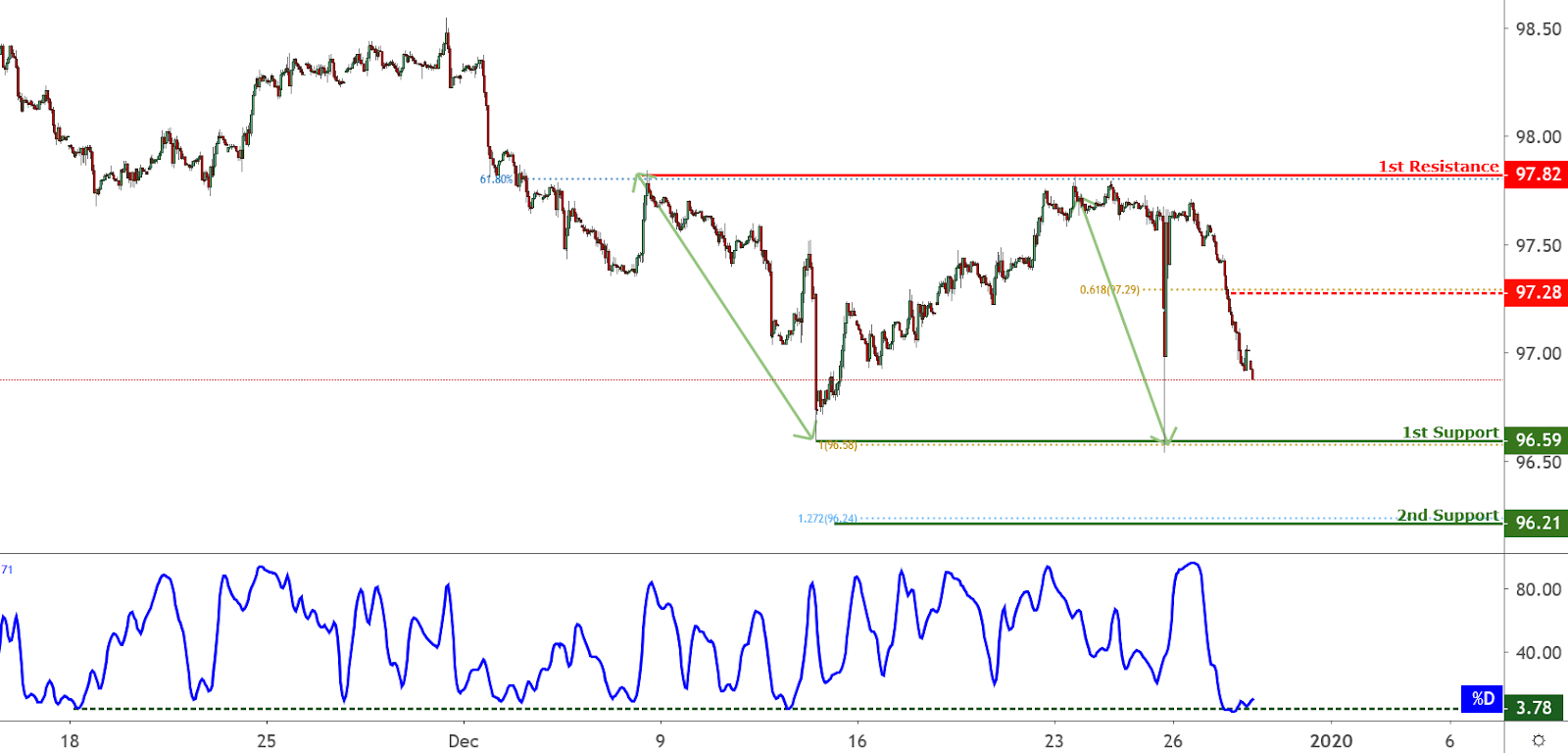 DXY Chart, Source: TradingView.com